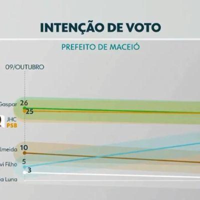 Empate técnico entre Gaspar e JHC, derretimento de Cicero Almeida e crescimento de Davi Filho já haviam sido apontados pelo Ibrape.